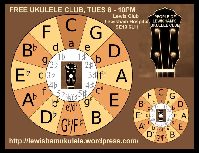 PLUC Circle of Fifths - Free Transposing Wheel