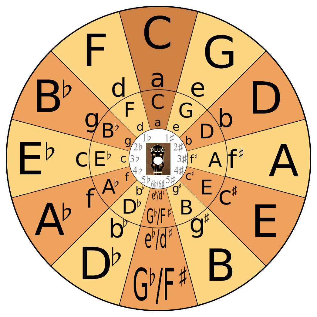 PLUC Circle of Fifths – Assembled Transposing Wheel