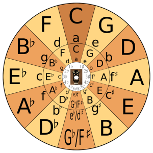 PLUC Circle of Fifths Assembled Transposing Wheel