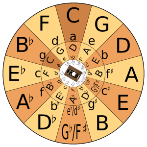 PLUC Circle of Fifths Assembled Wheel - Transpose C - D