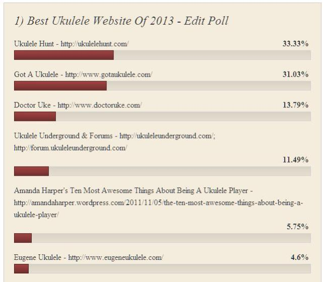 1) Best Ukulele Website Of 2013 - Results