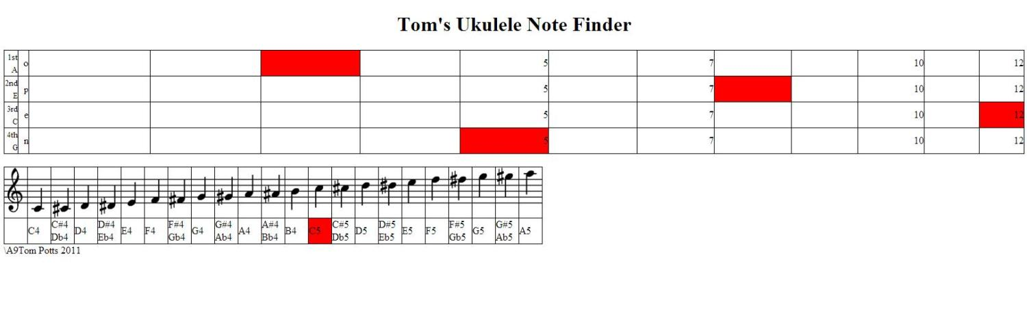 Tom's Ukulele Note Finder - http://www.permanentleisureltd.co.uk/music/Ukulele.html