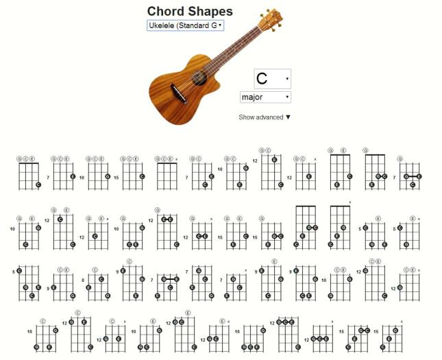 Chords CC (http://chords.cc) - C Major voicings for a gCEA uke