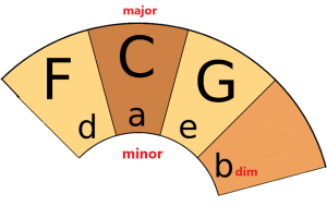 PLUC - Circle of Fifths - C Major Chord Family