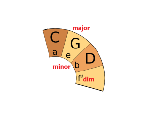 PLUC - Circle of Fifths - G Major Chord Family