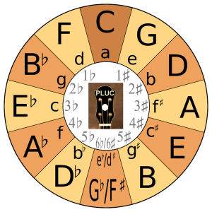PLUC - Circle of Fifths - Whole Wheel